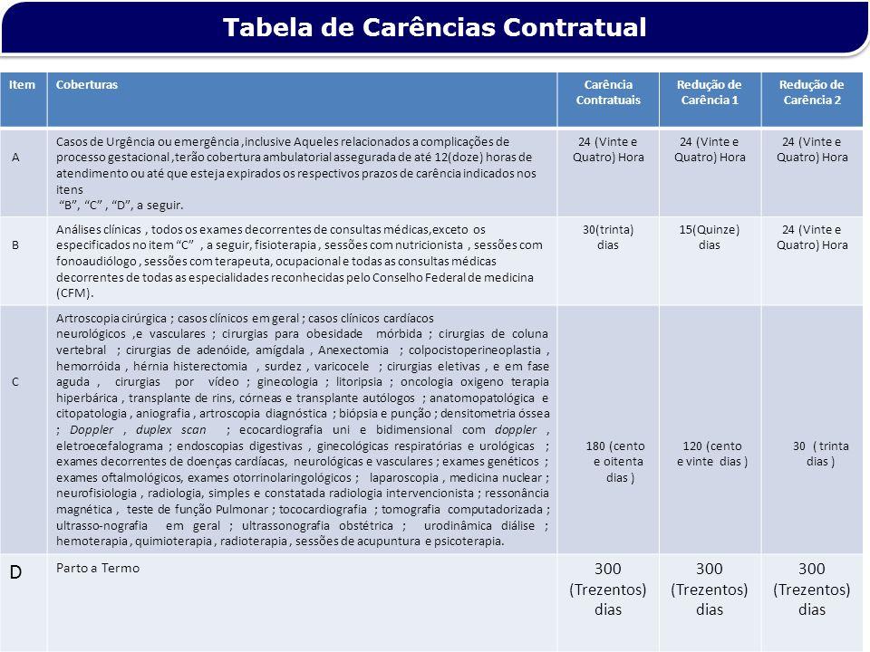 Tabela de Carências Contratual