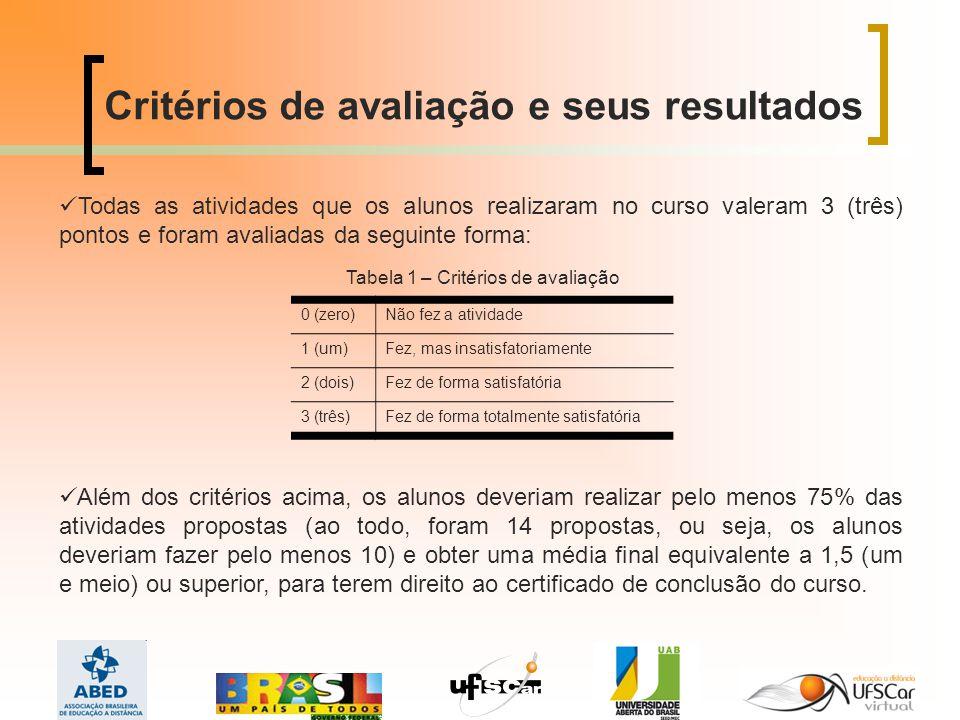 Tabela 1 – Critérios de avaliação
