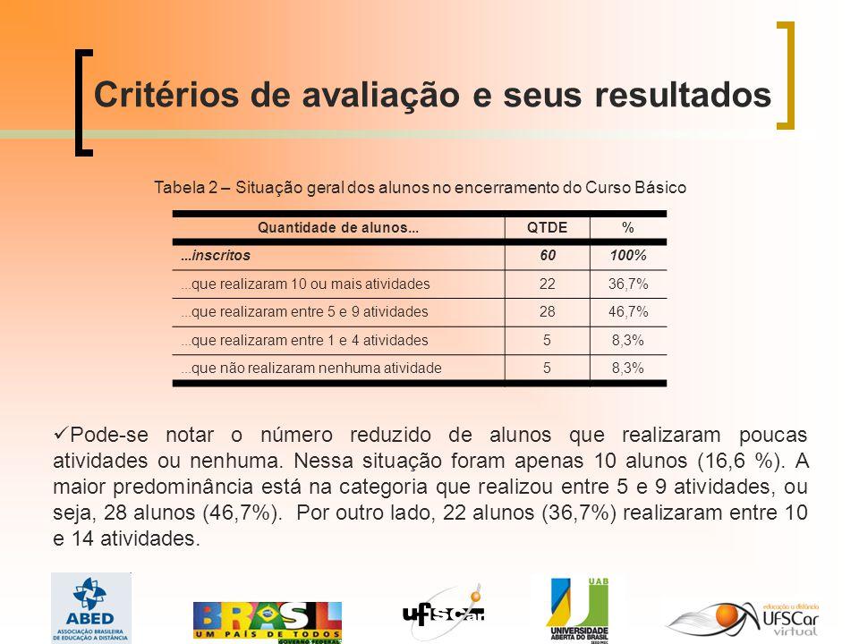 Tabela 2 – Situação geral dos alunos no encerramento do Curso Básico
