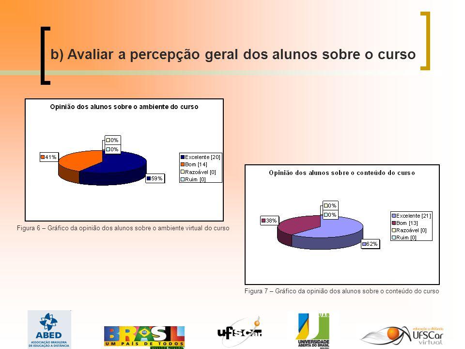 Figura 7 – Gráfico da opinião dos alunos sobre o conteúdo do curso