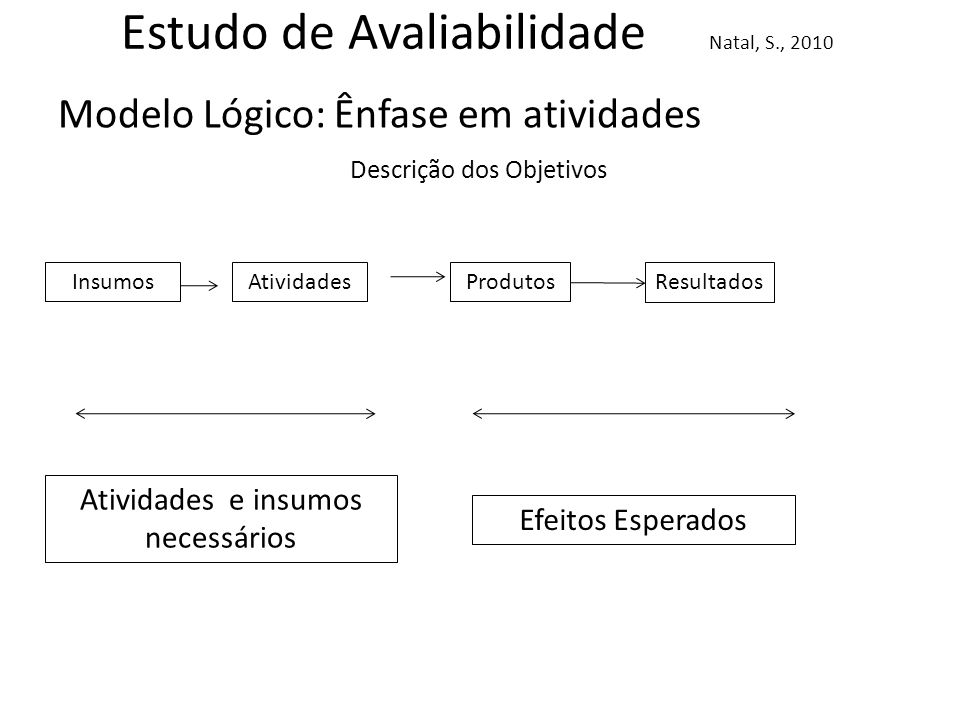 Estudo de Avaliabilidade Natal, S., 2010