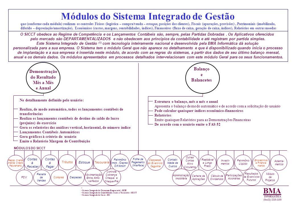 Módulos do Sistema Integrado de Gestão