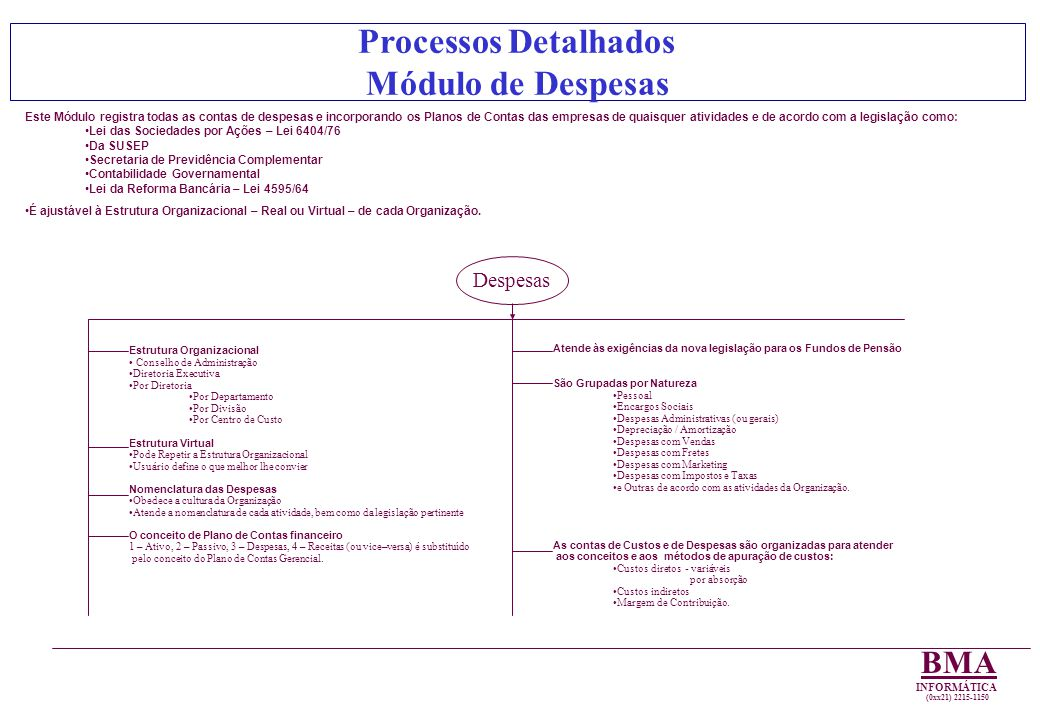 Processos Detalhados Módulo de Despesas