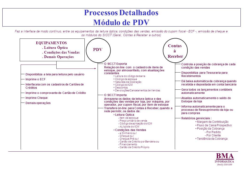 Processos Detalhados Módulo de PDV