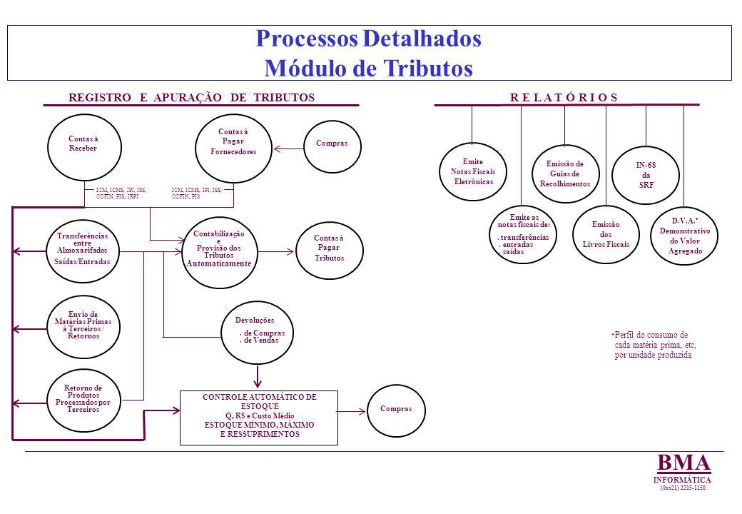 REGISTRO E APURAÇÃO DE TRIBUTOS