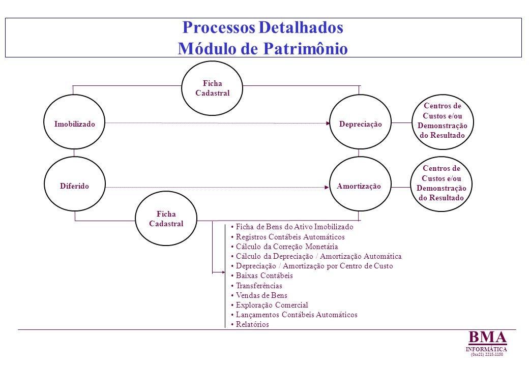 Processos Detalhados Módulo de Patrimônio