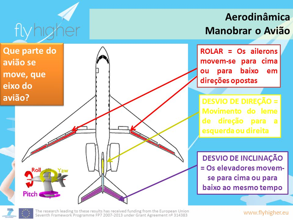Aerodinâmica Manobrar o Avião