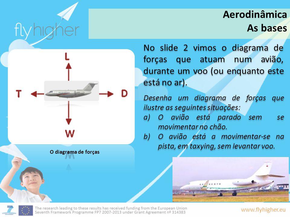 Aerodinâmica As bases. No slide 2 vimos o diagrama de forças que atuam num avião, durante um voo (ou enquanto este está no ar).