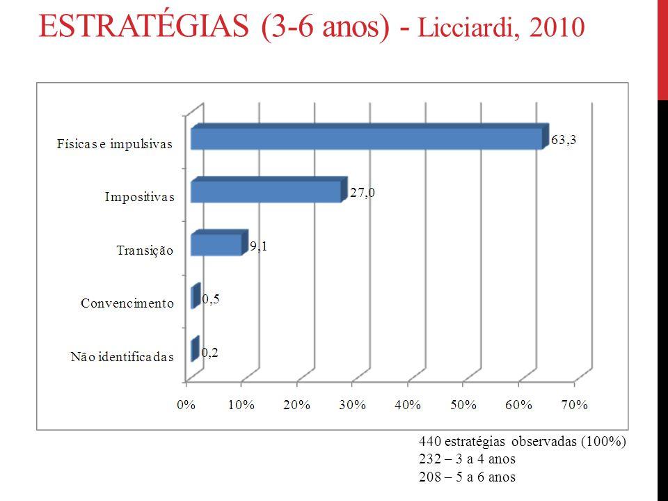 Estratégias (3-6 anos) - Licciardi, 2010