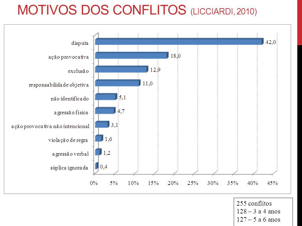 Motivos dos conflitos (licciardi, 2010)