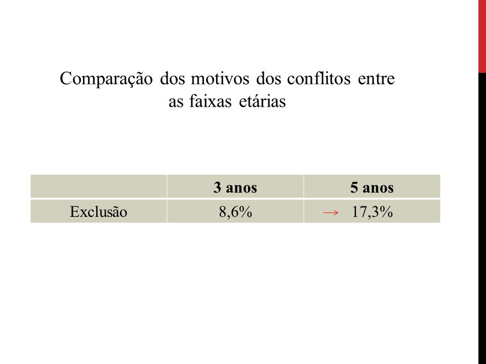 Comparação dos motivos dos conflitos entre as faixas etárias