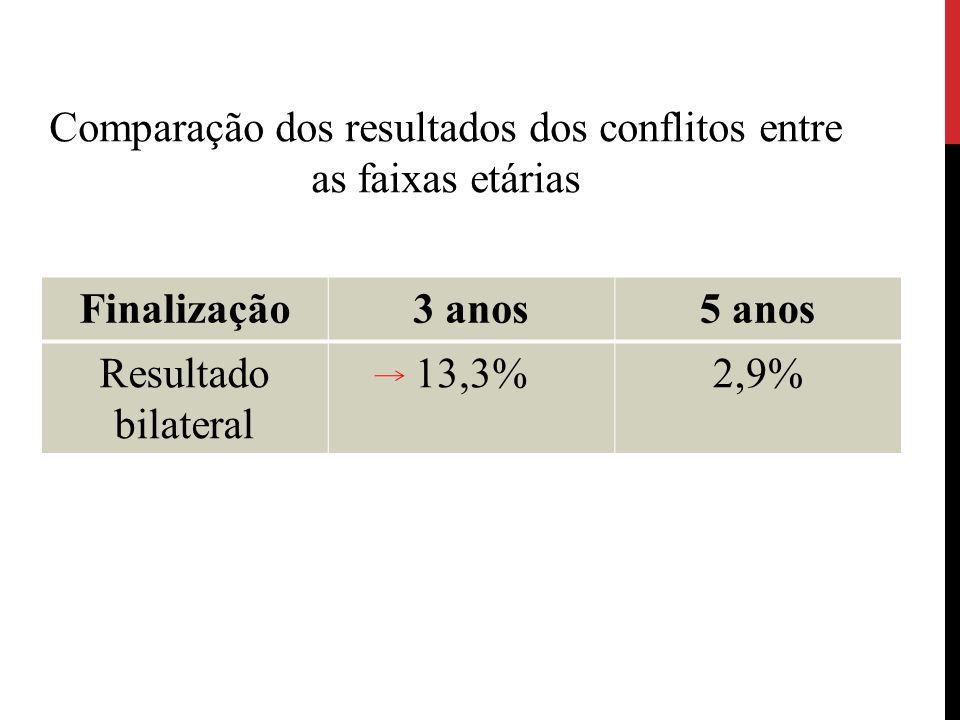 Comparação dos resultados dos conflitos entre as faixas etárias