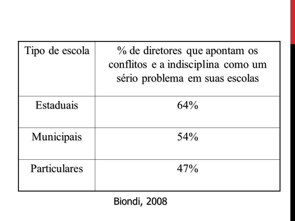Tipo de escola % de diretores que apontam os conflitos e a indisciplina como um sério problema em suas escolas.