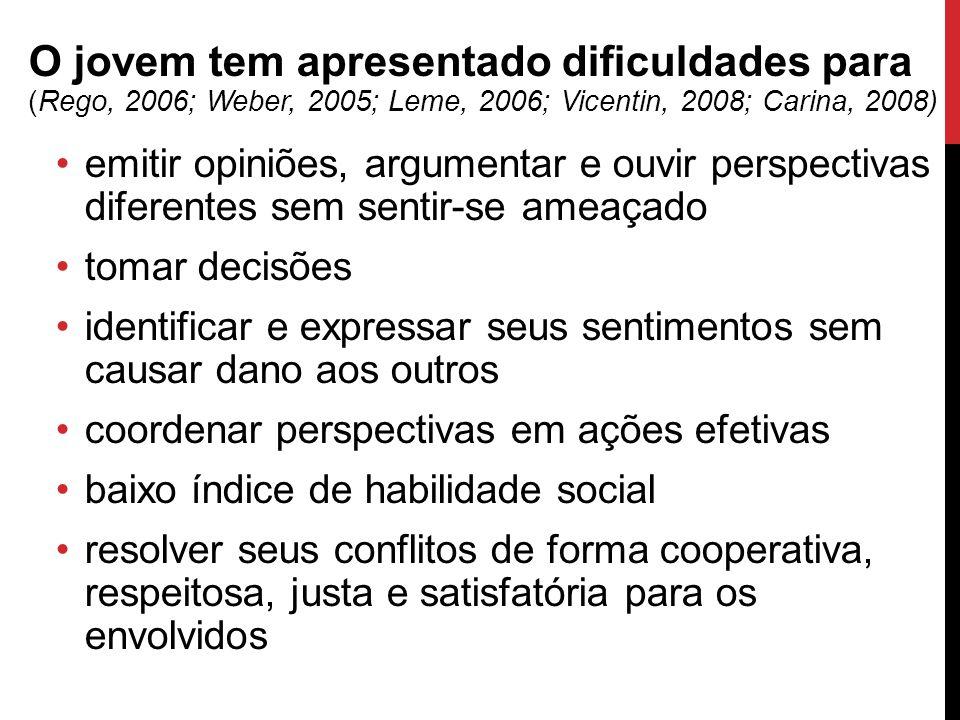 O jovem tem apresentado dificuldades para (Rego, 2006; Weber, 2005; Leme, 2006; Vicentin, 2008; Carina, 2008)