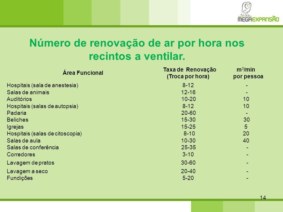 Número de renovação de ar por hora nos