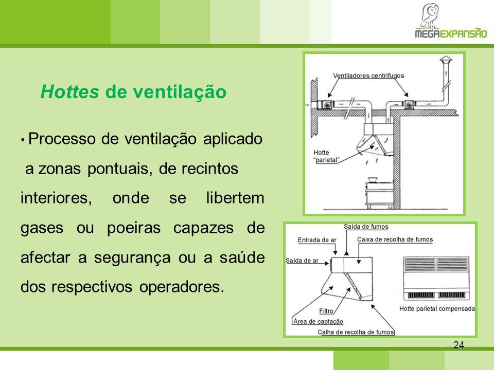 Hottes de ventilação a zonas pontuais, de recintos