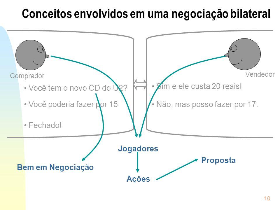 Conceitos envolvidos em uma negociação bilateral