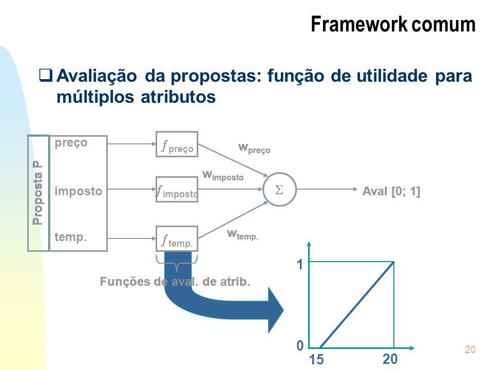 Framework comum Avaliação da propostas: função de utilidade para múltiplos atributos. preço. imposto.