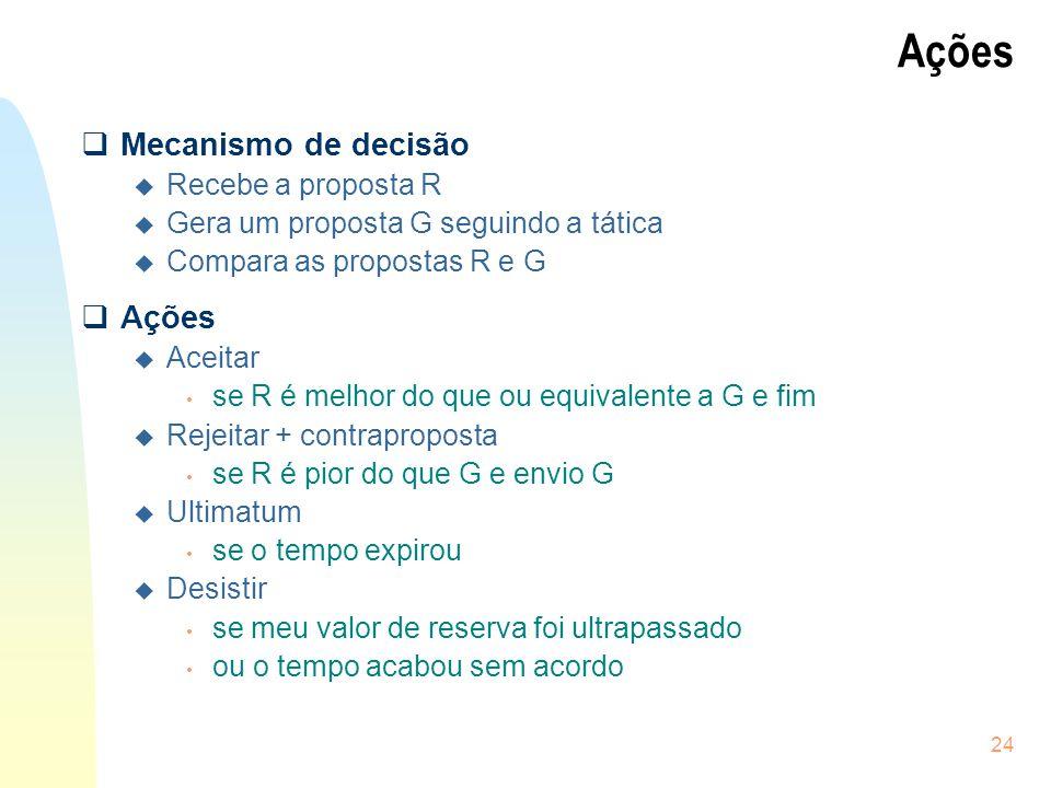Ações Mecanismo de decisão Ações Recebe a proposta R