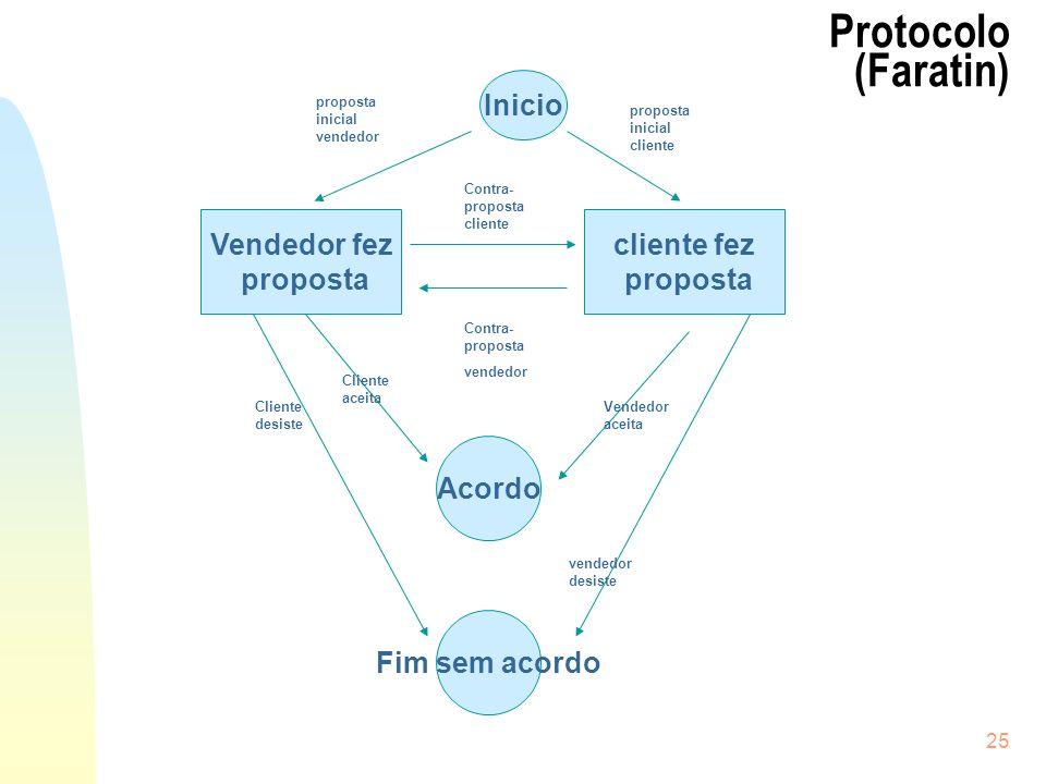 Protocolo (Faratin) Inicio Vendedor fez proposta cliente fez proposta