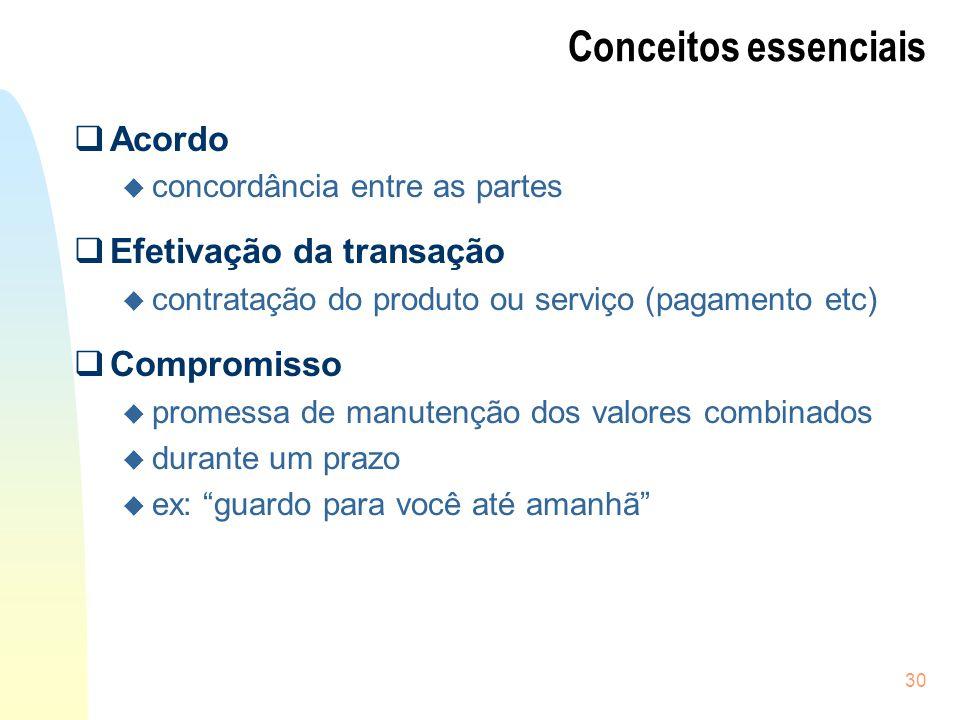 Conceitos essenciais Acordo Efetivação da transação Compromisso