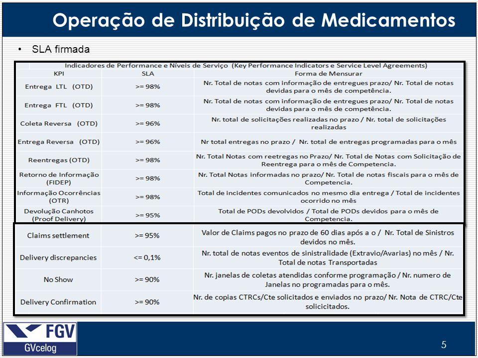 Operação de Distribuição de Medicamentos