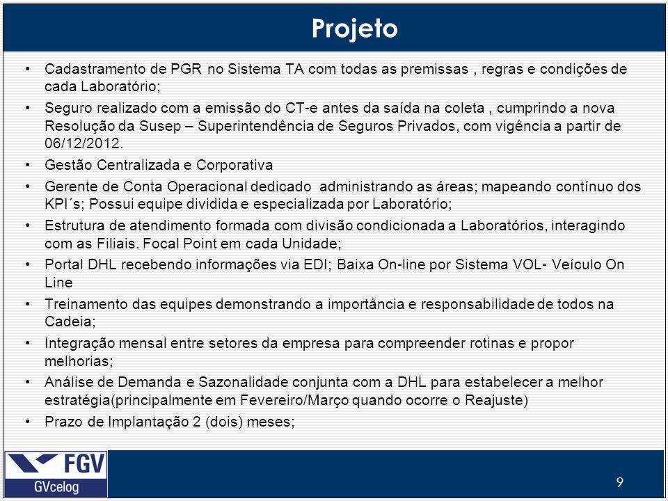 Projeto Cadastramento de PGR no Sistema TA com todas as premissas , regras e condições de cada Laboratório;