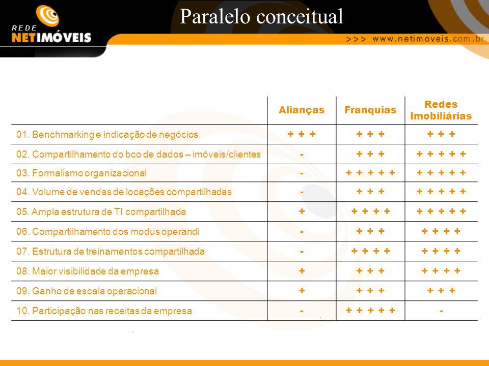 Paralelo conceitual + + + - + + + + + + + + + + Alianças Franquias