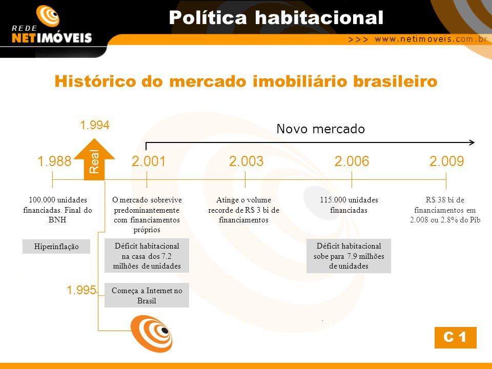 Histórico do mercado imobiliário brasileiro