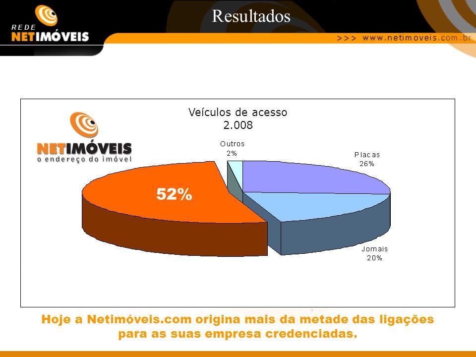 Resultados R E D E. Veículos de acesso 2.008. 30% 52%