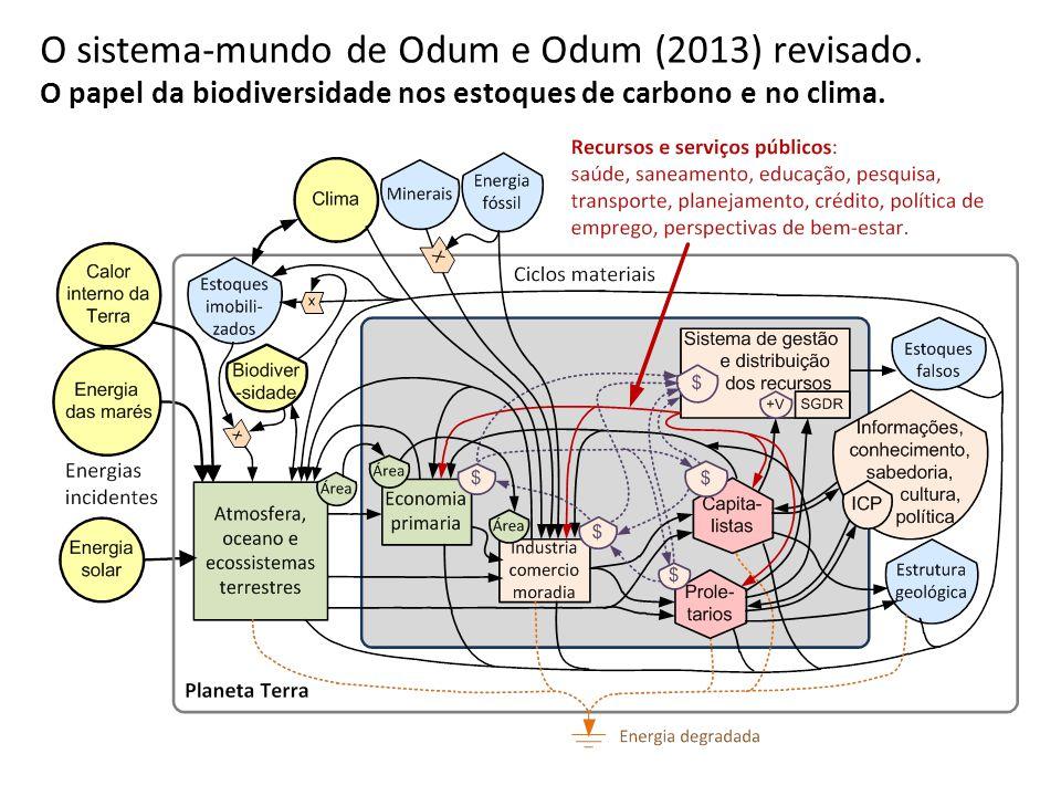 O sistema-mundo de Odum e Odum (2013) revisado