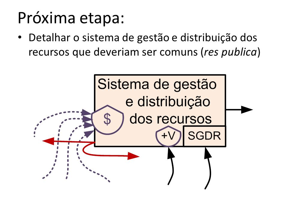 Próxima etapa: Detalhar o sistema de gestão e distribuição dos recursos que deveriam ser comuns (res publica)