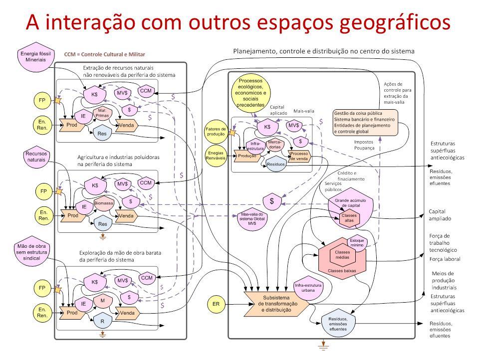 A interação com outros espaços geográficos