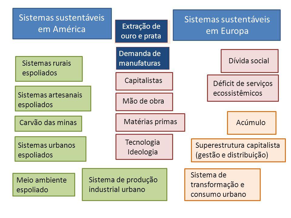 Sistemas sustentáveis em América Sistemas sustentáveis em Europa