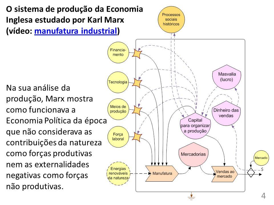O sistema de produção da Economia Inglesa estudado por Karl Marx (vídeo: manufatura industrial)