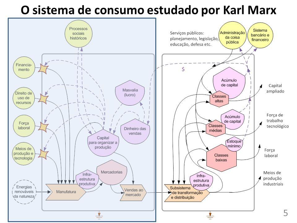 O sistema de consumo estudado por Karl Marx