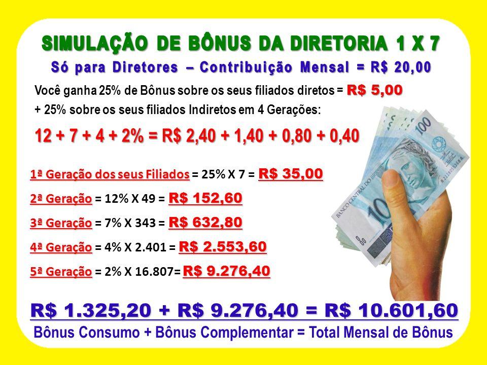 SIMULAÇÃO DE BÔNUS DA DIRETORIA 1 X 7