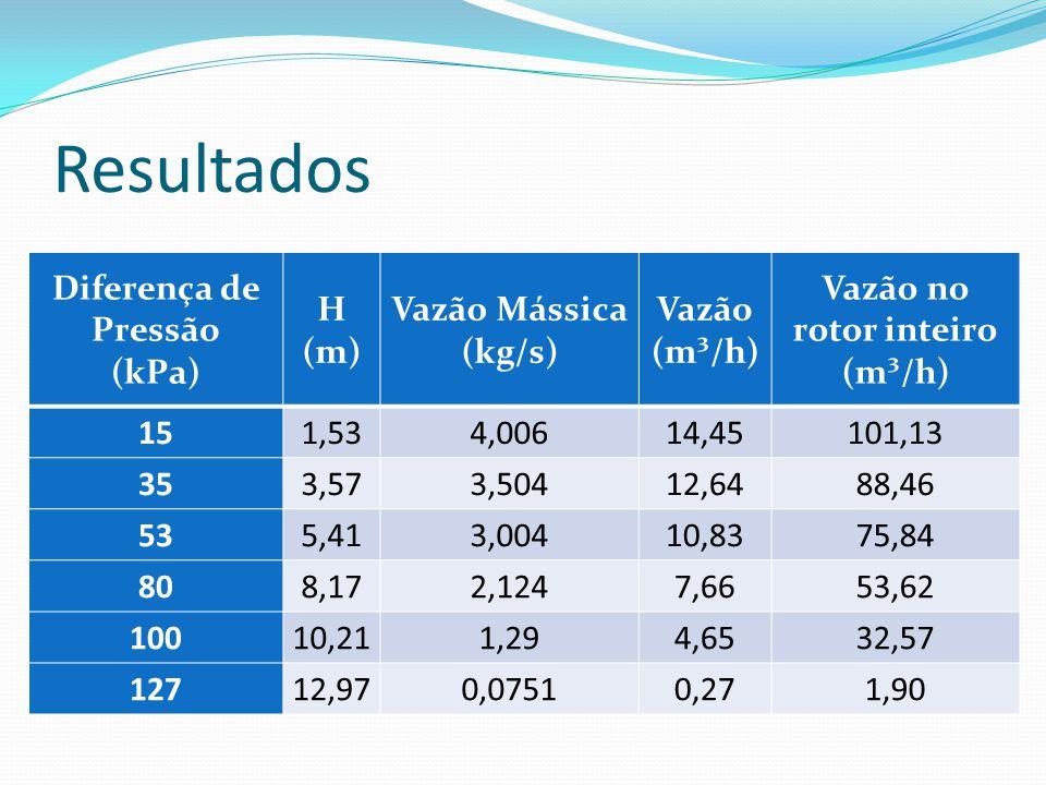 Resultados Diferença de Pressão (kPa) H (m) Vazão Mássica (kg/s) Vazão