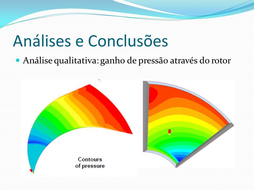 Análises e Conclusões Análise qualitativa: ganho de pressão através do rotor