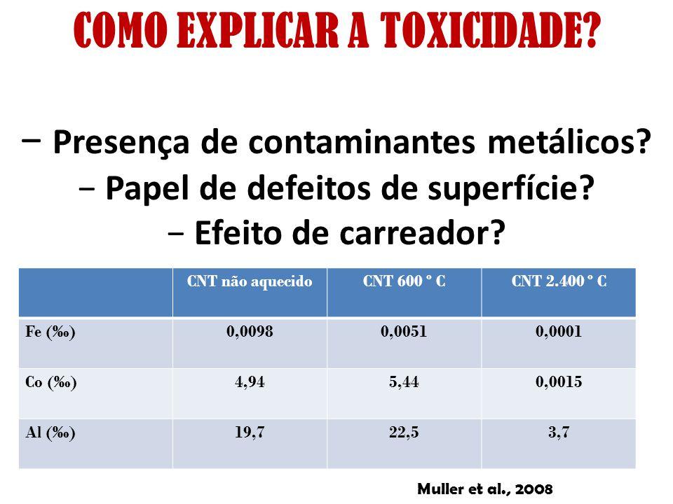COMO EXPLICAR A TOXICIDADE Papel de defeitos de superfície