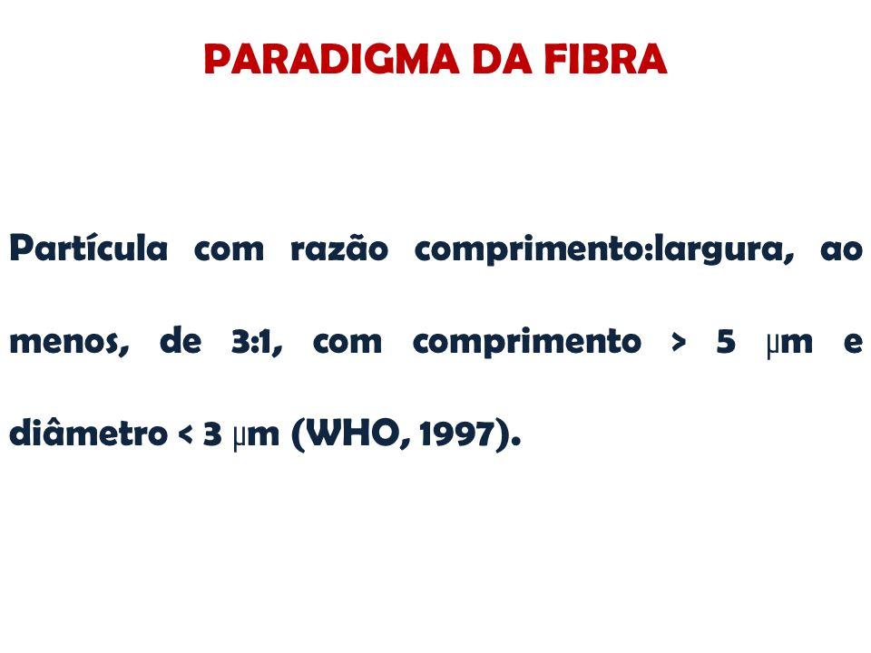 PARADIGMA DA FIBRA Partícula com razão comprimento:largura, ao menos, de 3:1, com comprimento > 5 μm e diâmetro < 3 μm (WHO, 1997).