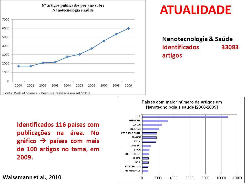 ATUALIDADE Nanotecnologia & Saúde Identificados 33083 artigos
