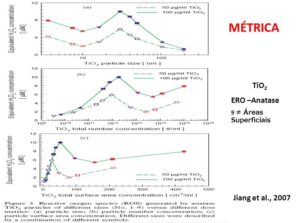 MÉTRICA TiO2 ERO –Anatase 9 ≠ Áreas Superficiais Jiang et al., 2007