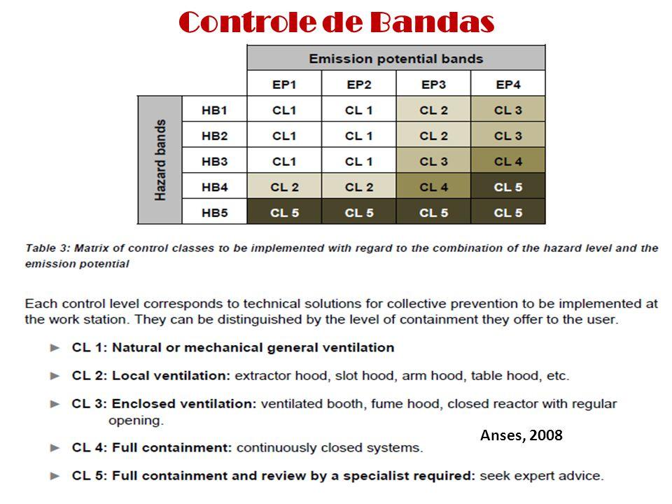 Controle de Bandas Anses, 2008