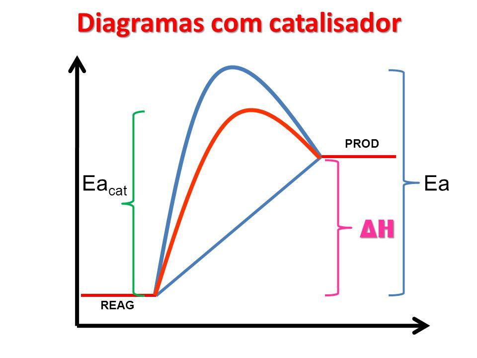 Diagramas com catalisador