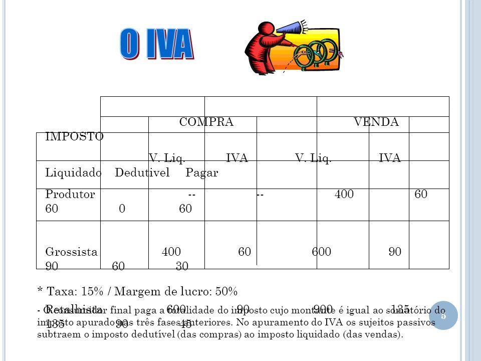 O IVA COMPRA VENDA IMPOSTO
