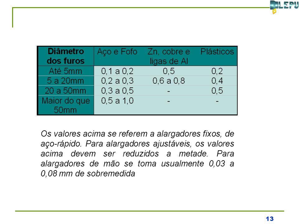 Os valores acima se referem a alargadores fixos, de aço-rápido