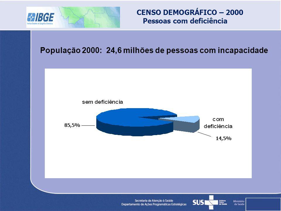 População 2000: 24,6 milhões de pessoas com incapacidade