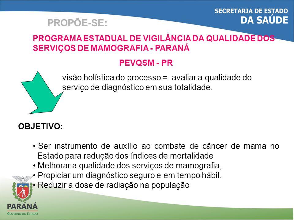 PROPÕE-SE: PROGRAMA ESTADUAL DE VIGILÂNCIA DA QUALIDADE DOS SERVIÇOS DE MAMOGRAFIA - PARANÁ. PEVQSM - PR.