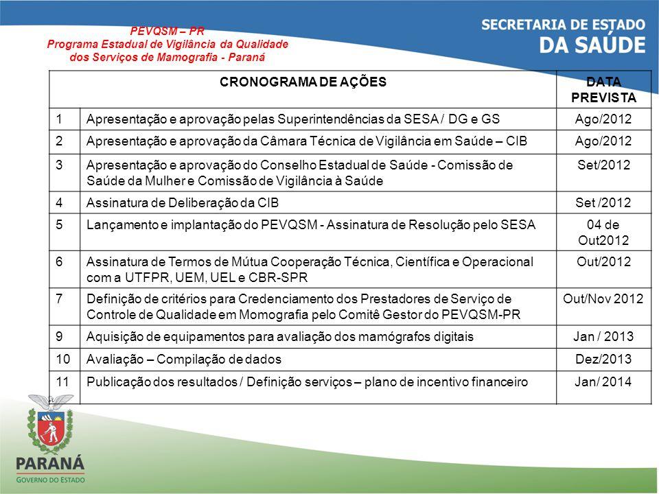 CRONOGRAMA DE AÇÕES DATA PREVISTA